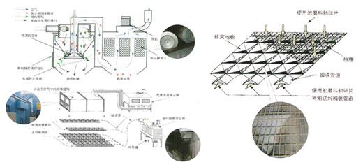 蜂窝地板回收式喷砂房JZR-PSF工作原理图